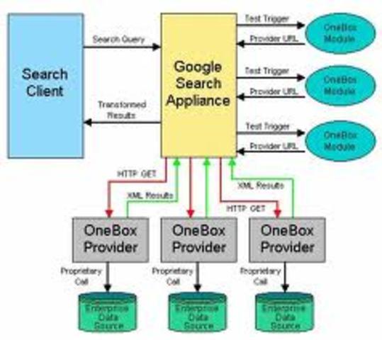 Google Search Apliance