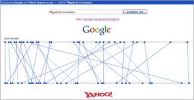 Google informacion de rendimiento