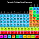 Periodic table of elements 10pfkm6