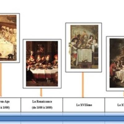 L'évolution des arts de la table timeline