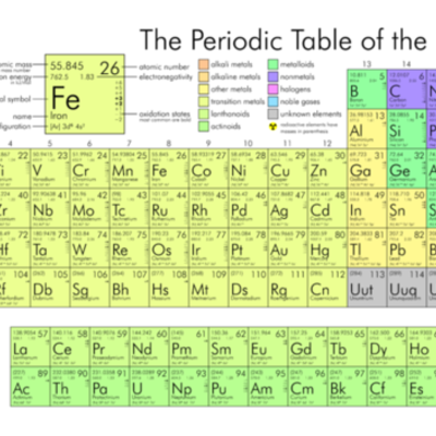 The History of Chemical Elements timeline