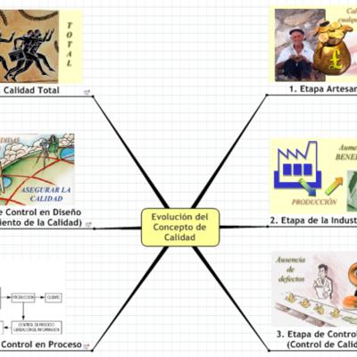 PROGRESO HISTORICO DE LA CALIDAD timeline