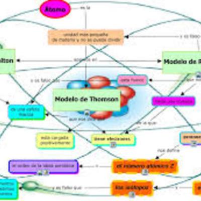 Cronología de los modelos atómicos timeline