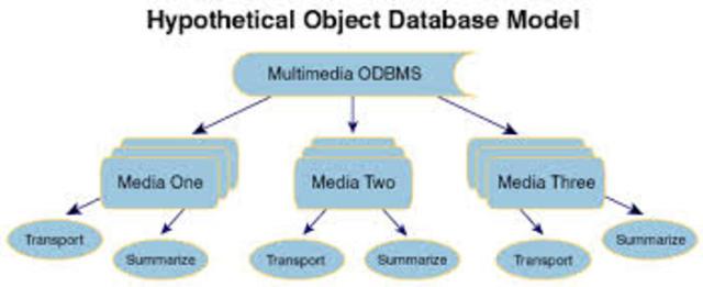 ODBMS - Modelo de Datos Orientado a Objetos