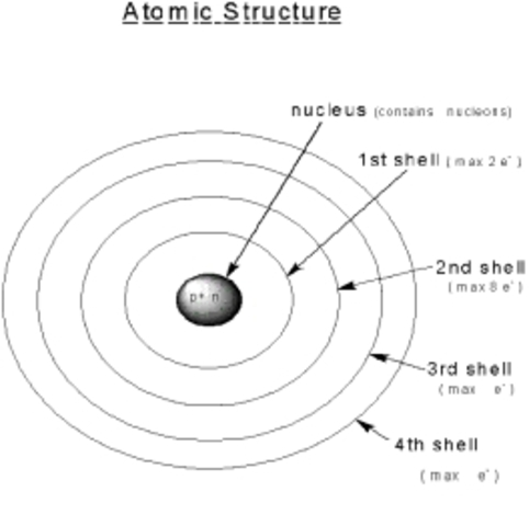 Atomic structure timeline timetoast timelines niels was an important part of atomic theory and is the reason we can now tell atoms apart with basic diagrams niels bohr diagram ccuart Gallery