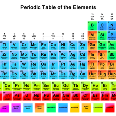 The Development of The Periodic Table timeline