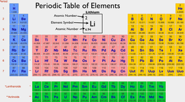 Evolution of the Periodic Table timeline