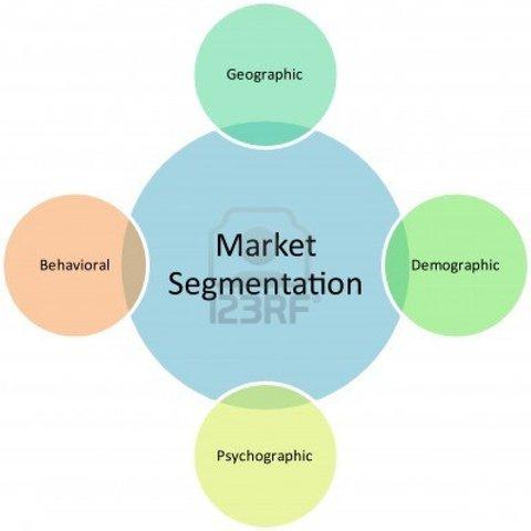GM- Market Segmentation