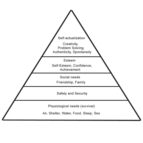 Abraham Maslow's Hierarchy