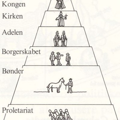 Tidslinje - Dansk Historie timeline