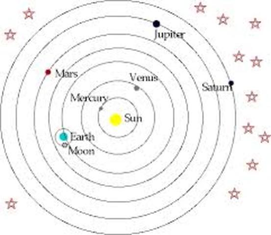 1543 Heliocentic Model( Copernicus