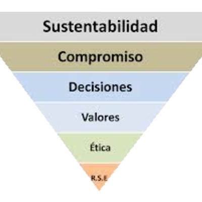 EVOLUCIÓN DEL CONSTRUCTO 'DESARROLLO SUSTENTABLE' timeline