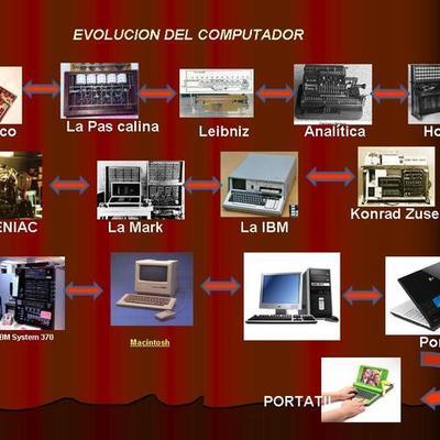 Generaciones de las computadoras y la internet. timeline