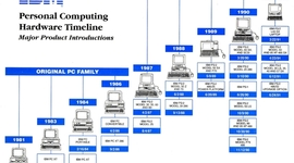 Historia del Ordenador (Internet) timeline