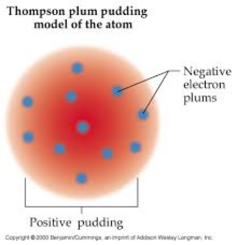 Plum Pudding Model