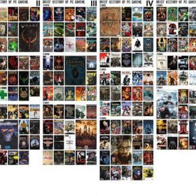 История компьютерных игр timeline