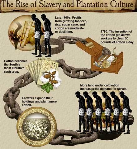 Slavery Rises