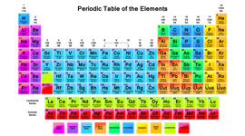 Periodic Table Development timeline