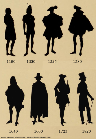 Fashion Time Periods Timeline Timetoast Timelines