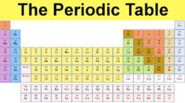 History of the Periodic Table timeline
