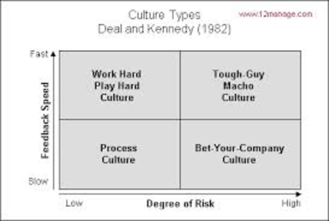 deal and kennedy corporate culture