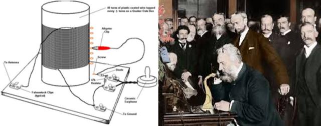 Surge latelefonía, la mayor contribución en las telecomunicaciones.Además se le otorga la patente aAlexander Graham Bel