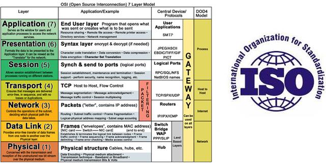 ISO lanza el modelo y los protocolos OSI; los protocolosdesaparece pero el modelo ejerce gran influencia