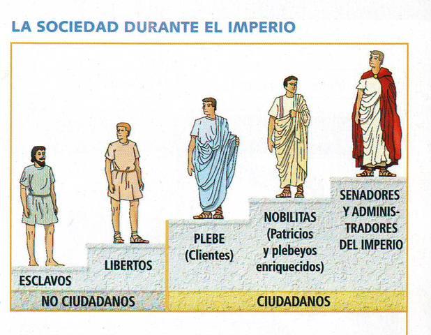 La sociedad del imperio romano S.III