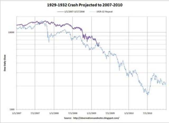 Leading Up To The Stock Market Crash Of 1929 And Crashes