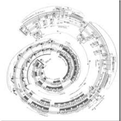 Evolução dos Instrumentos Musicais: do Canto Gregoriano à interatividade no ciberespaço timeline