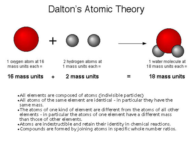 new theories and laws contradicting john daltons atomic theory Dalton's atomic theory proposed that all matter was composed of atoms,  indivisible and  to the ideas of democritus, the english meteorologist and  chemist john dalton formulated  dalton developed the law of multiple  proportions (first presented in 1803) by studying  john dalton's a new system  of chemical philosophy.