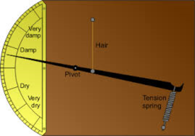 Hydrometers (Hygrometer)
