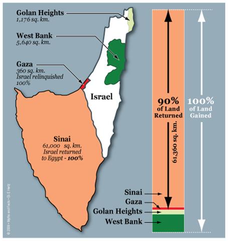 Israeli-palestinian peace treaty timeline | Timetoast timelines