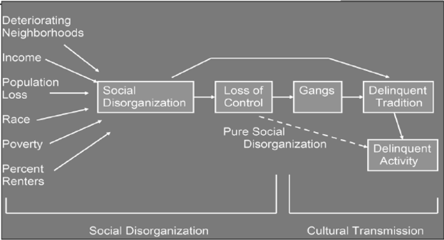 shaw and mckay theories The theory of social disorganization was pioneered henry w  many of the theories and perspectives we have in criminology and sociology  shaw and mckay.