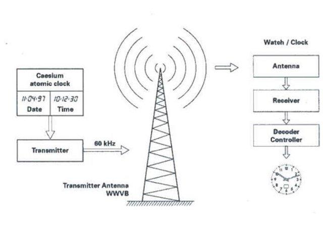 The Evolution of the Radio timeline | Timetoast timelines