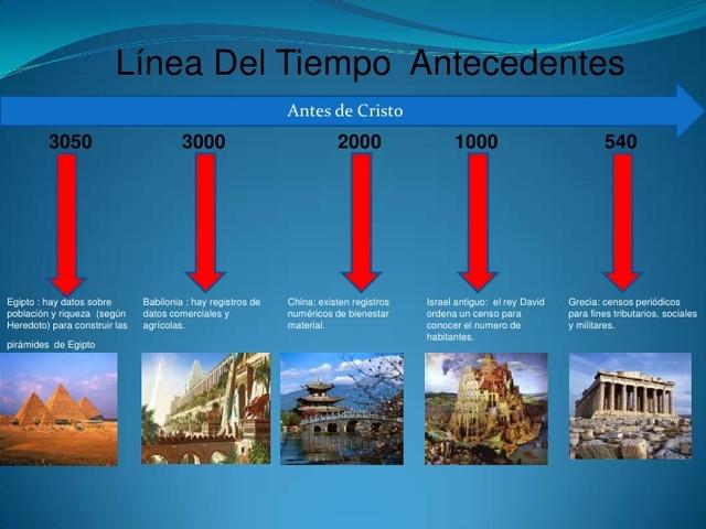 EL ORIGEN DE LA ESTADISTICA timeline | Timetoast timelines