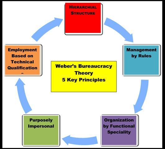 Theory of Bureaucracy