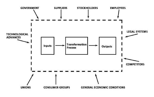 Katz, Kahn and Thompson's Open System