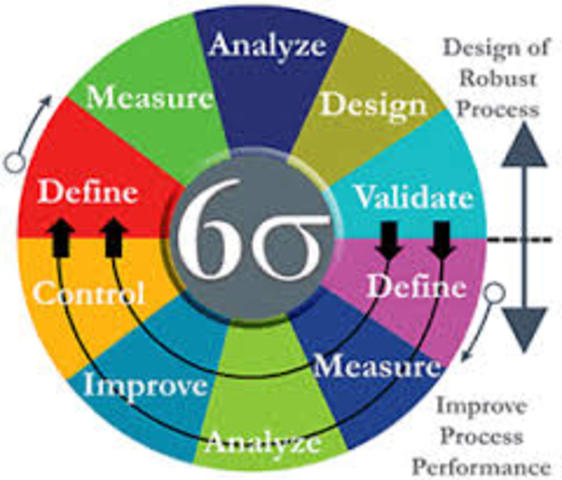 Lean Practices of Six Sigma