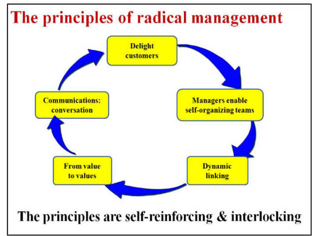 Radical Management