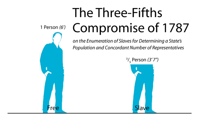 3/5s compromise