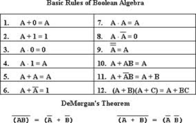 Algebra Bool