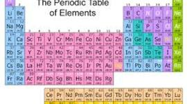 The Development of the Periodic Table and the Atom timeline