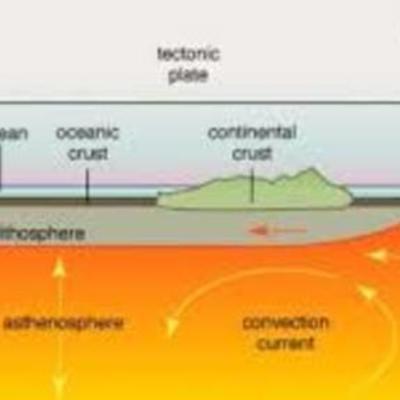 teorias de las placas tectonicas  timeline