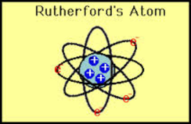 rutherfords atomic theory