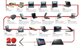 Computers through the Ages timeline