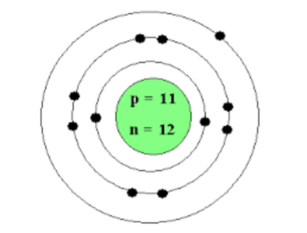 Bohr Model Proposed