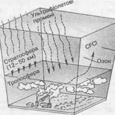 Руйнування озонового шару timeline