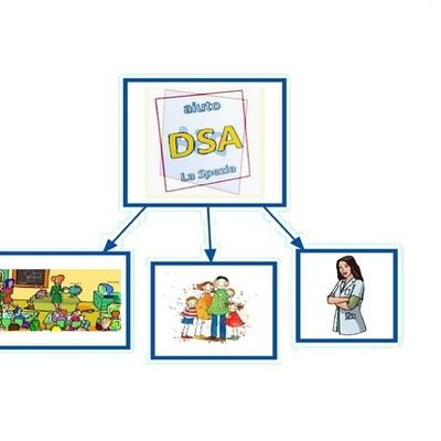 DSA timeline