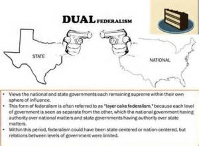 american federalism timeline timetoast timelines
